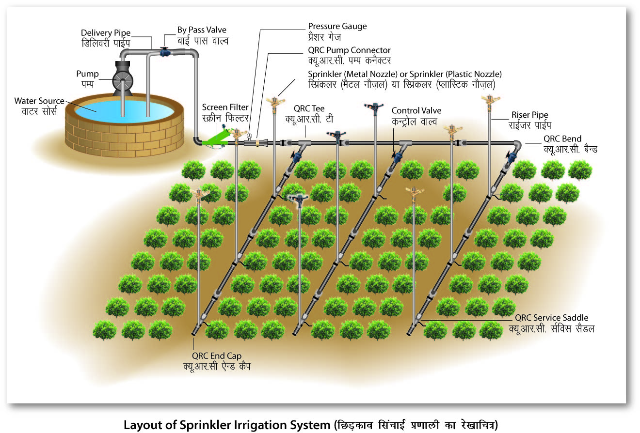 Drip irrigation vs sprinkler irrigation farming for What is terrace farming definition